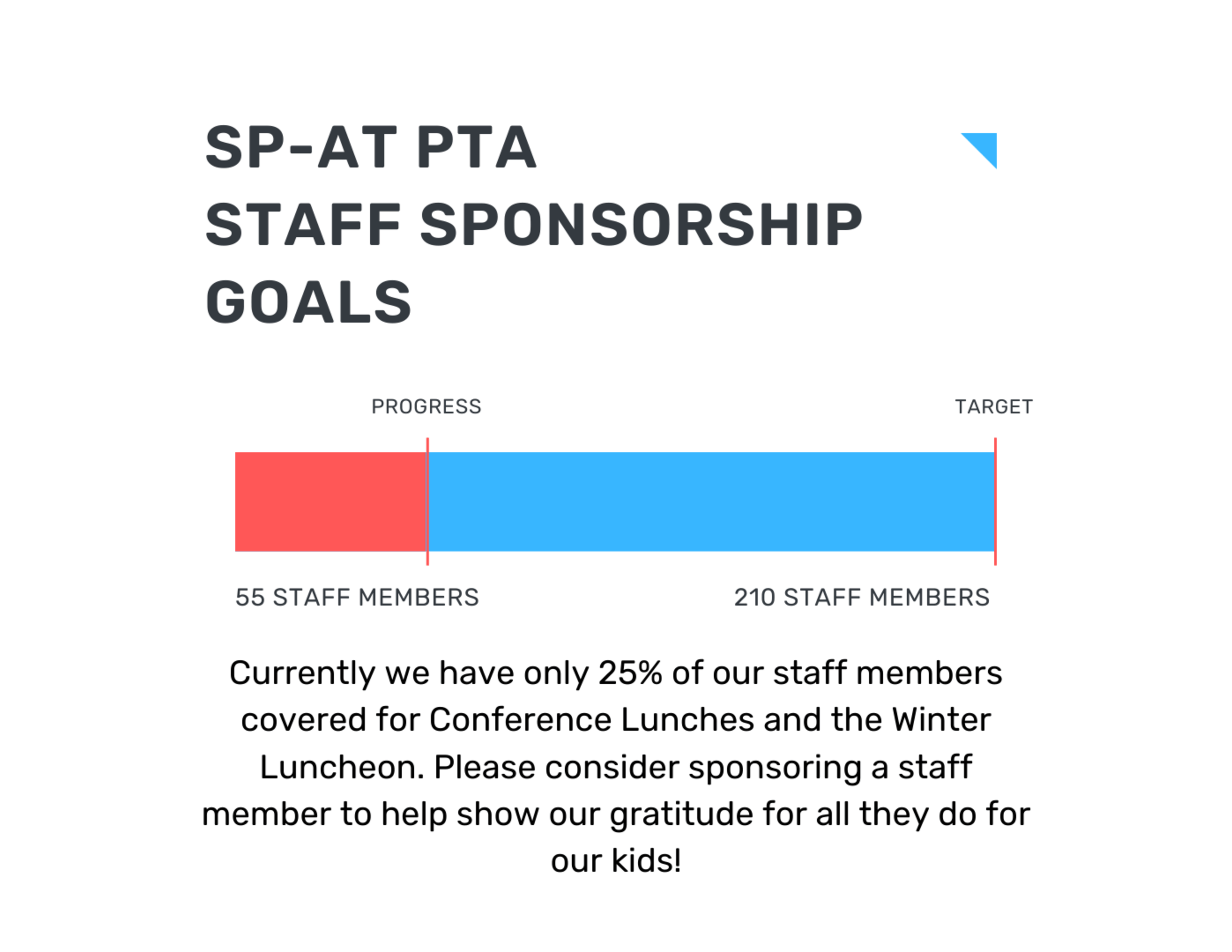 SP-AT PTA Staff Sponsorship Goals. Currently we have only 25% of our staff members covered for Conference Lunches and the Winter Luncheon. PLease consider sponsoring a staff member to help show our gratitude for all they do for our kids! (At top of image is a graph in red and blue depicting the 25% versus the remainder.)